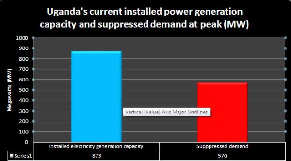 Government to compensate power generator for low demand